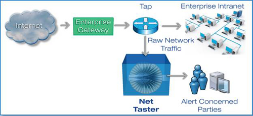 Graphical image of Net Taster security