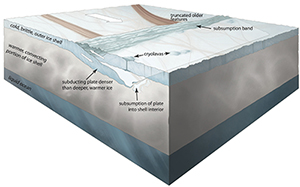 Conceptual illustration of plate tectonics on Jupiter's moon Europa