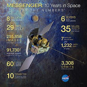 MESSENGER By the Numbers poster