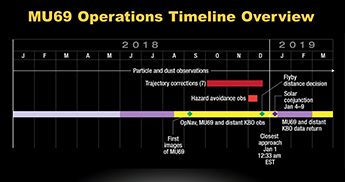 Timeline of New Horizons operations