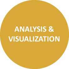 analysis and visualization